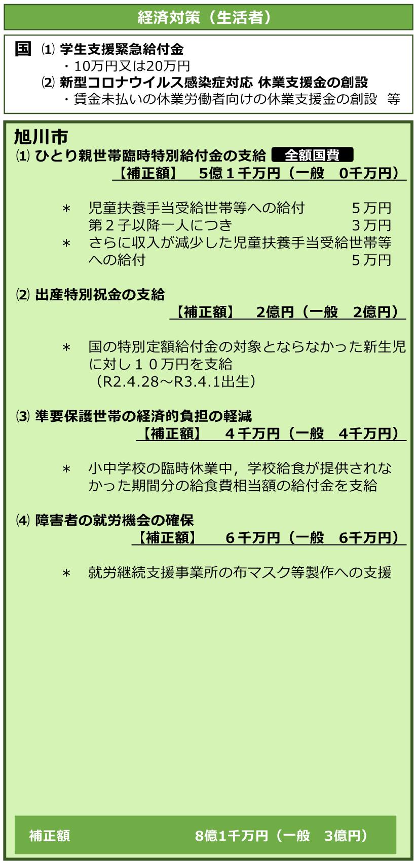 新型コロナウイルス感染症に関する第3次緊急対策 旭川市
